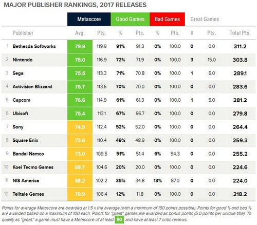 Metacritic game publisher rankings