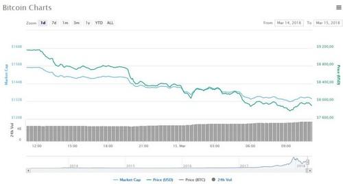 Биткоин упал ниже $8000